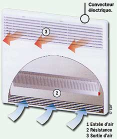 convecteur electrique