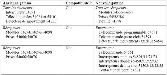 tableau compatibilite ancienne nouvelle gamme chacon Généralités sur la gamme domotique sans fil Chacon