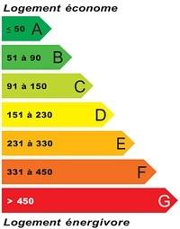 mesurez votre consommation électrique - news domotiques by domadoo - Puissance Electrique Pour Une Maison Individuelle