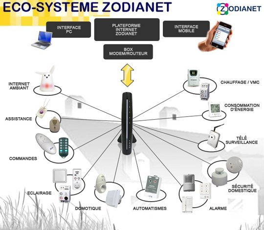 ecosyszn new Présentation du contrôleur domotique ZiBASE