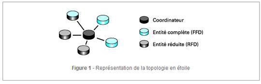zigbee topologie etoile