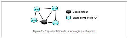 zigbee topologie point a point