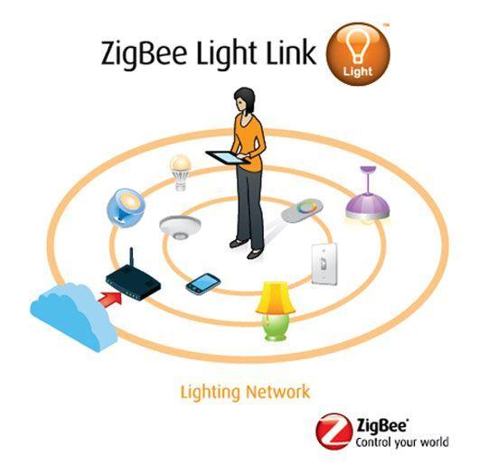 zigbee lightgraphic