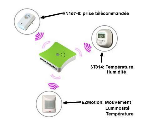 eedomus pack smart home 8