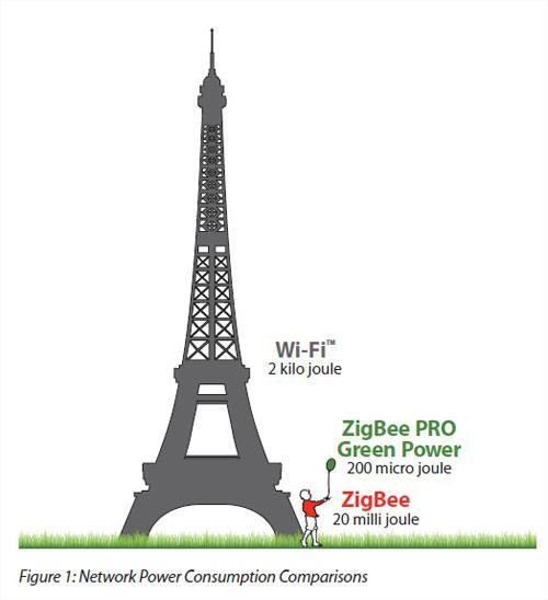 zigbee green power comparaison