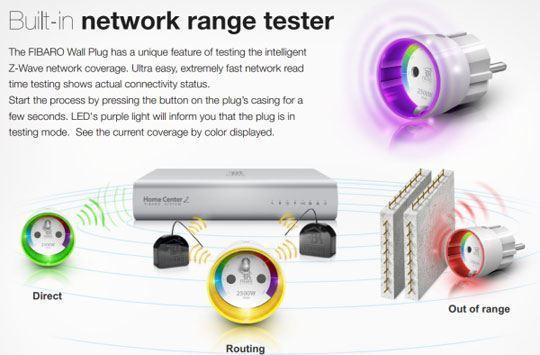 fibaro wall plug network tester