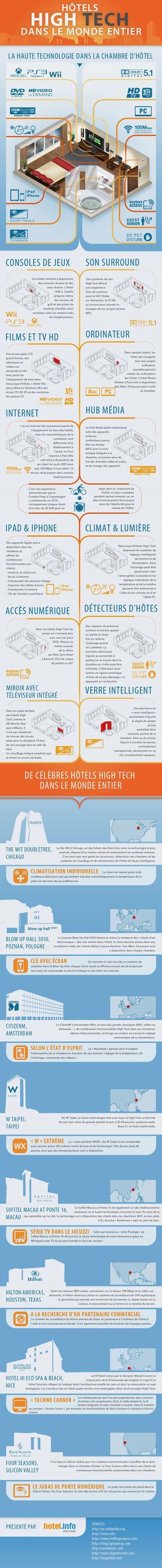 infographie htels high tech