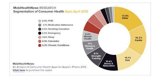 e sante mobile statistique