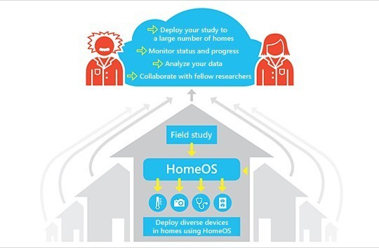 Microsoft lance son «Lab of Things»