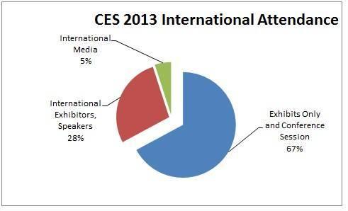 CES-2013-attendance-int