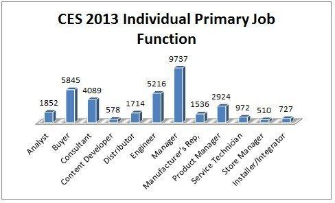 CES-2013-attendance-job