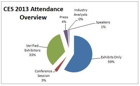 CES-2013-attendance-overview