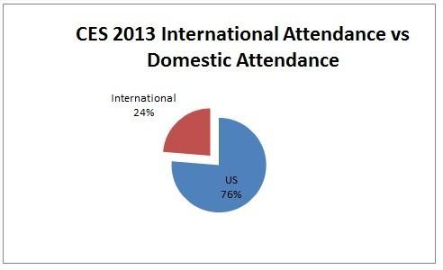 CES-2013-attendance-us-int