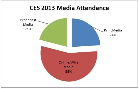 CES-2013-media-attendance