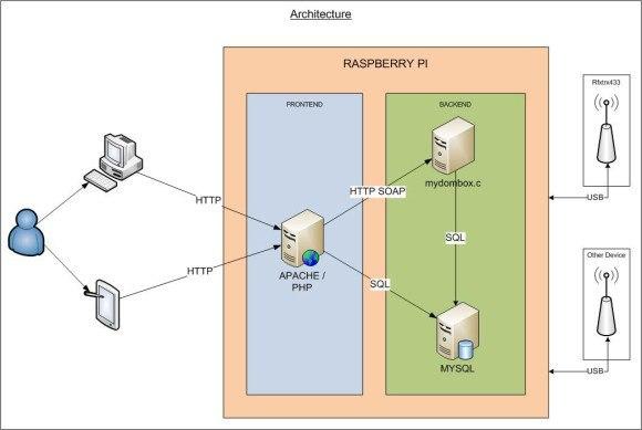 mydombox_architecture