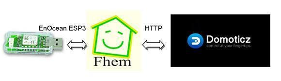 FHEM-Gateway