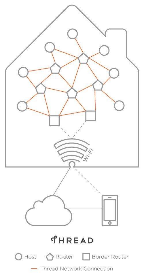 Thread-HomeNetwork