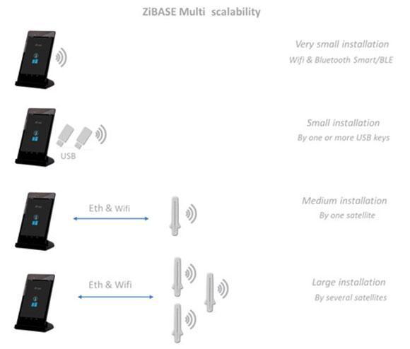 zibase_multi_scalability