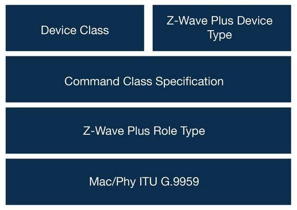 z-wave-specs-arch-monochrome