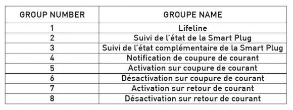 zwave-association-groupes-table