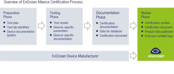 certification-enocean-schenma