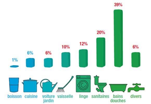 repartition-consommation-eau