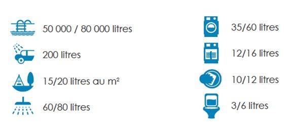 repartition-utilisations-litres-eau