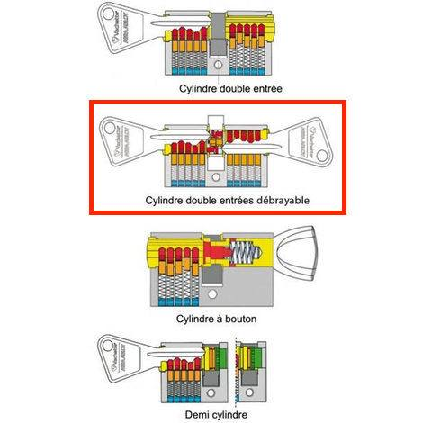 cylindre-debrayable-nuki