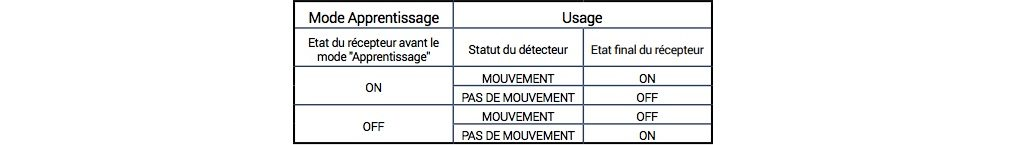 Découverte du détecteur de mouvement PIR EnOcean NODON 4