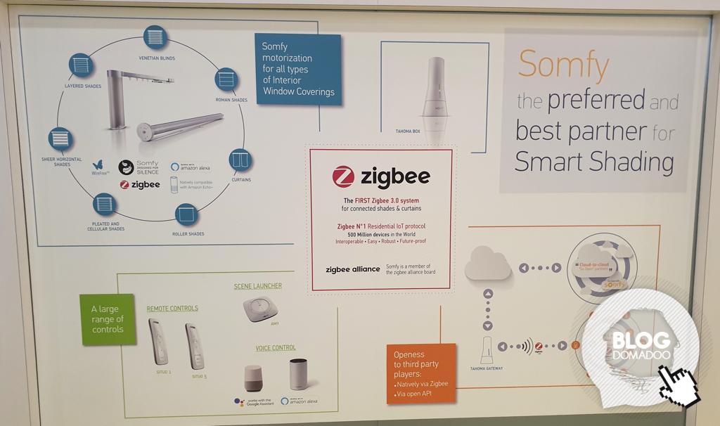 Somfy annonce la compatibilité ZigBee et de nouveaux modules