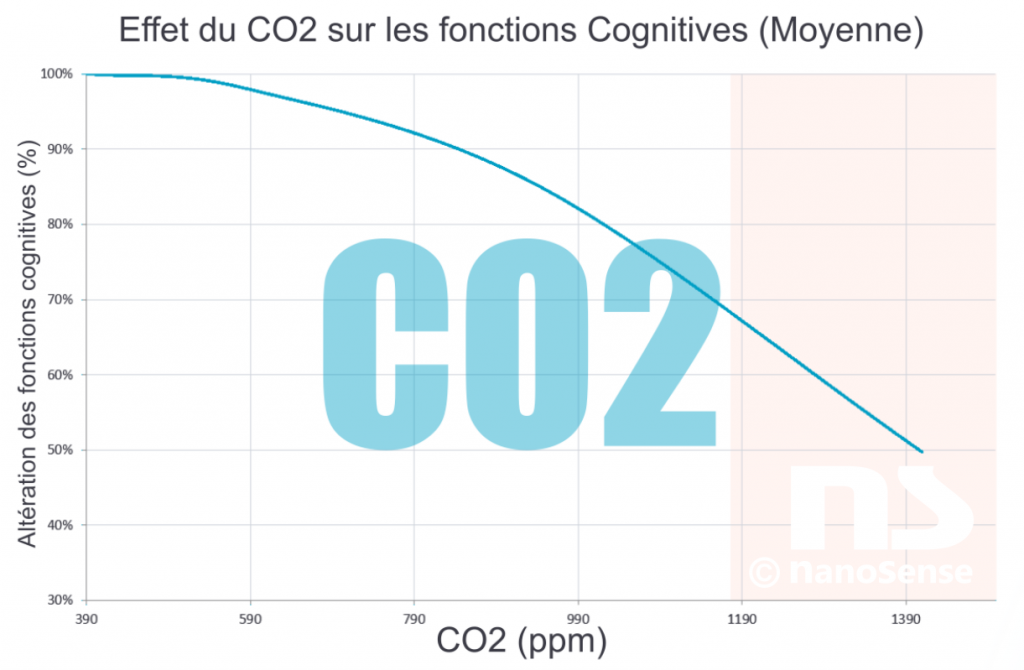 L'importance d'une ventilation intelligente
