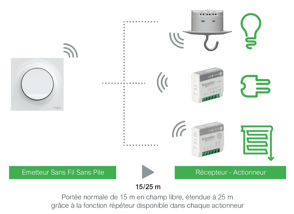 Odace SFSP de Schneider Electric : La domotique simple, autonome et sans piles