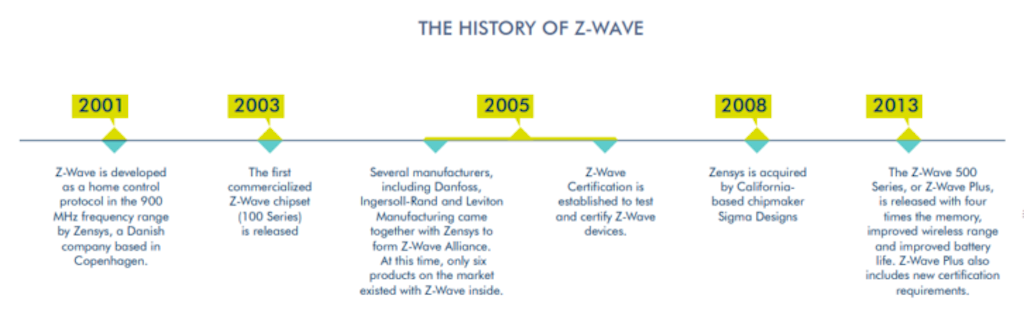 Technologie Z-Wave