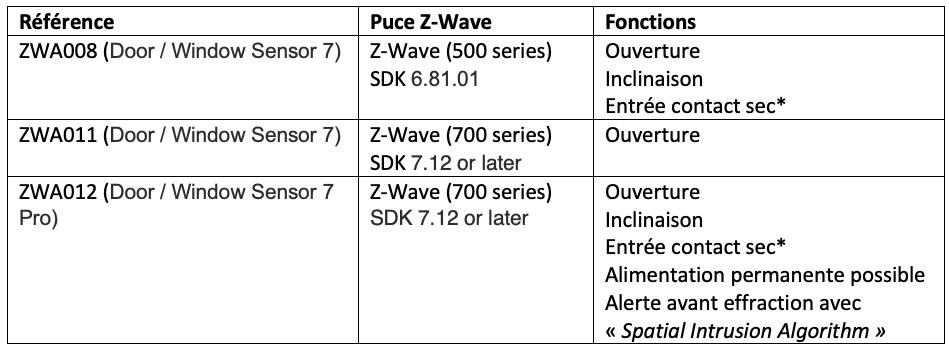 aeotec ZWA008 comparatif capteurs