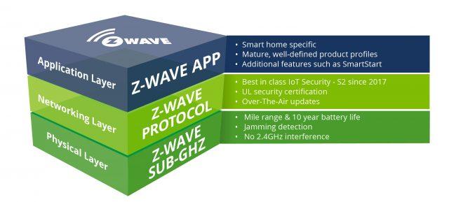 Z-Wave et Matter