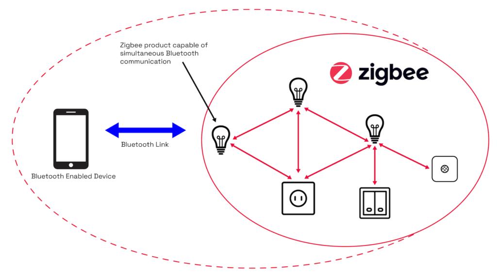 Zigbee Direct