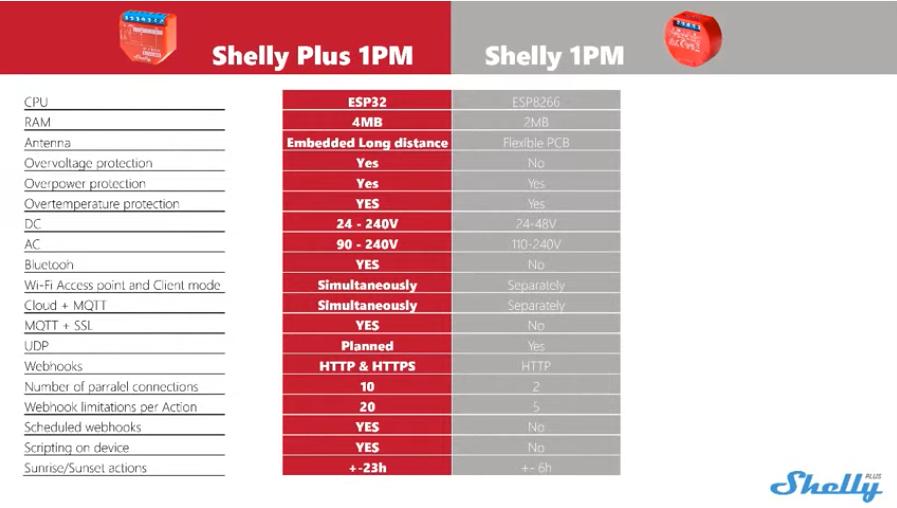 shelly plus 1PM